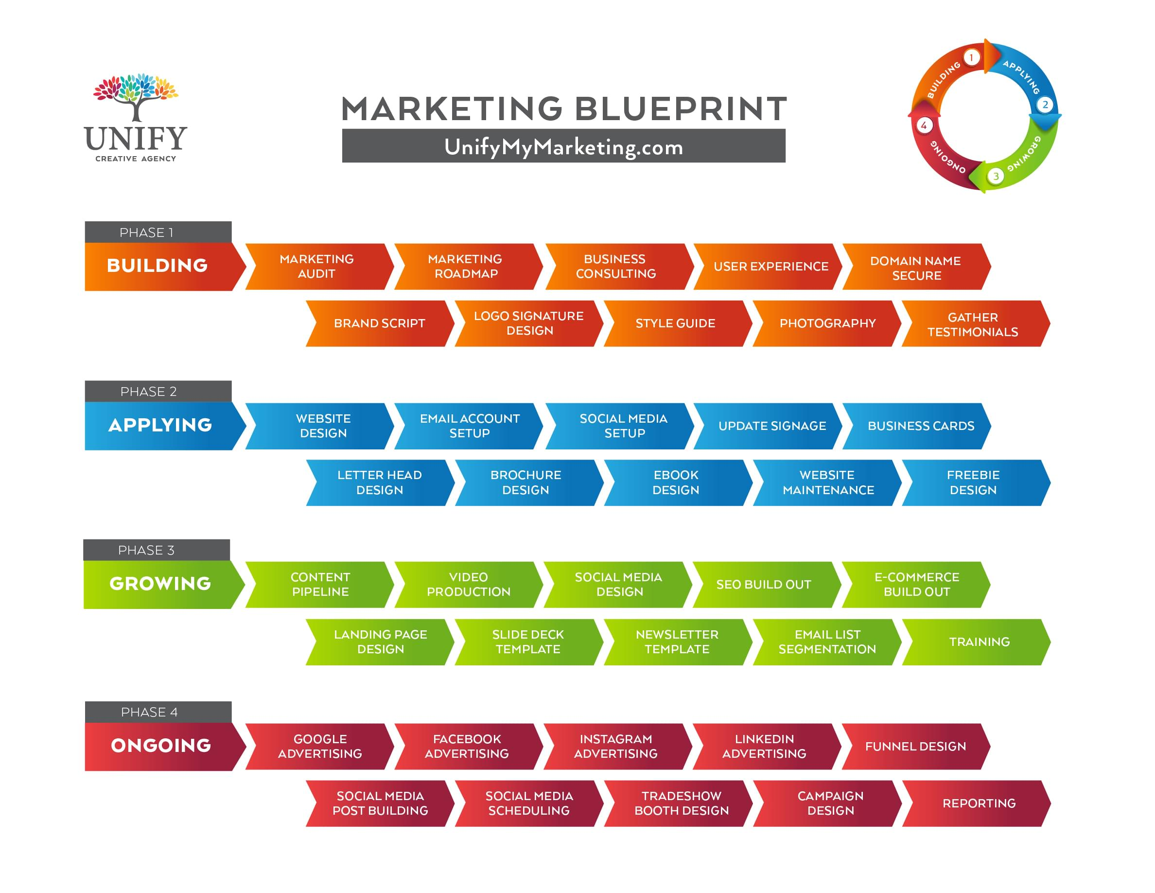 Unify Marketing Blueprint